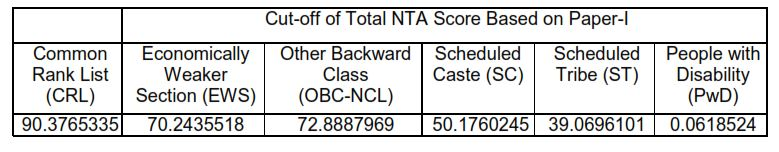 Jee Main 2020 Topper List Nta Score And Official Cut Off