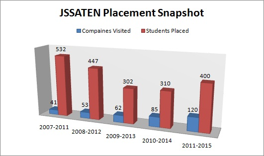 UPSEE Colleges and Placement Records