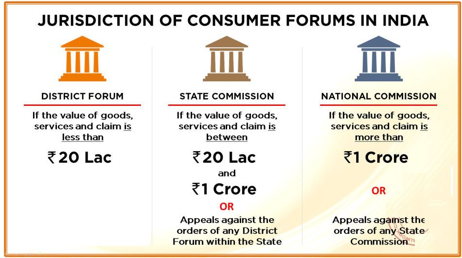 jurisdiction of consumer forum india