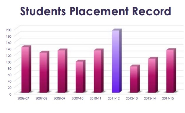UPSEE Colleges Placement Record