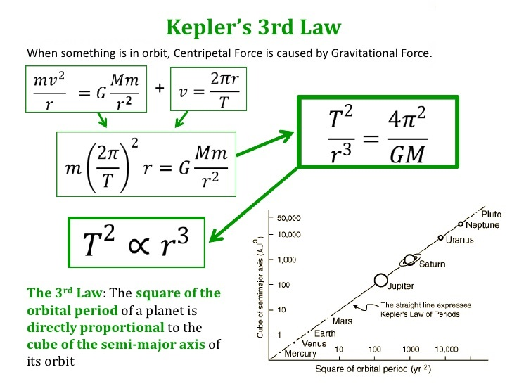 what are kepler s laws of planetary motion