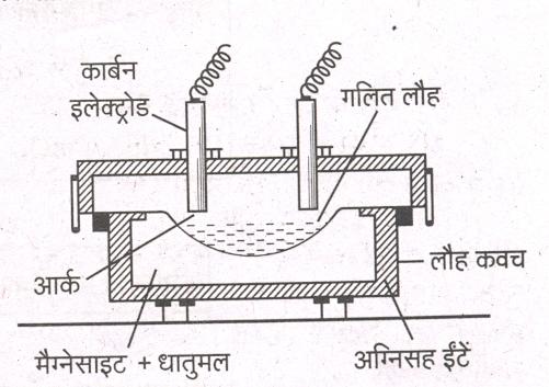 metals and non metals diagram 1