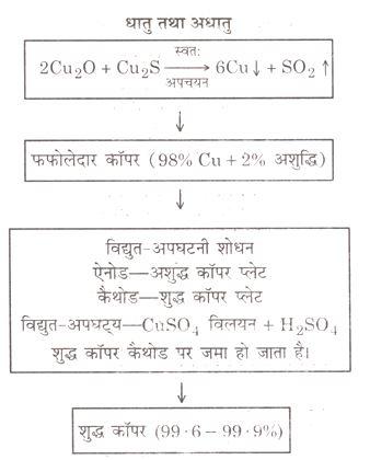 second flow chart of metals