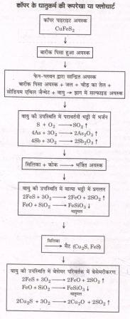 flow chart of metals
