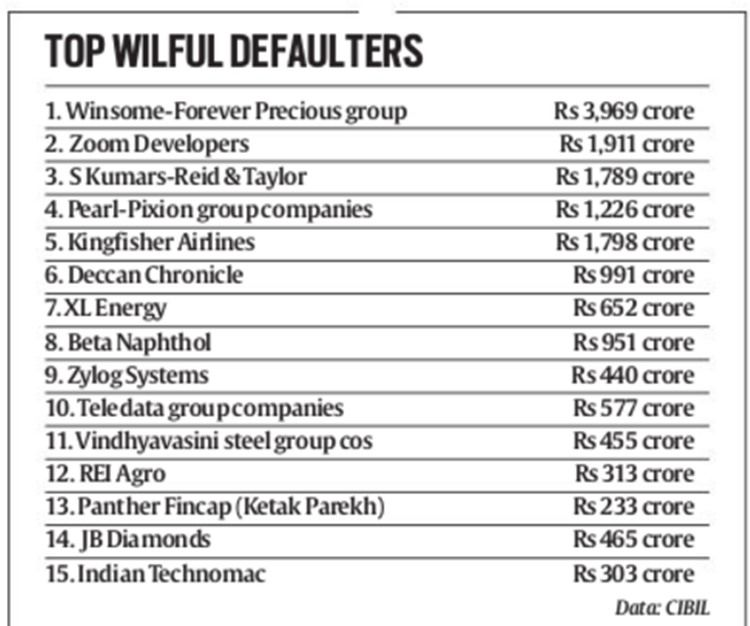 list-of-willful-defaulter