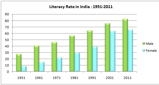literacy rate in india since 1951