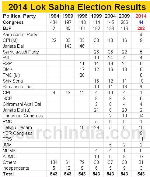 lok-sabha-2014-results