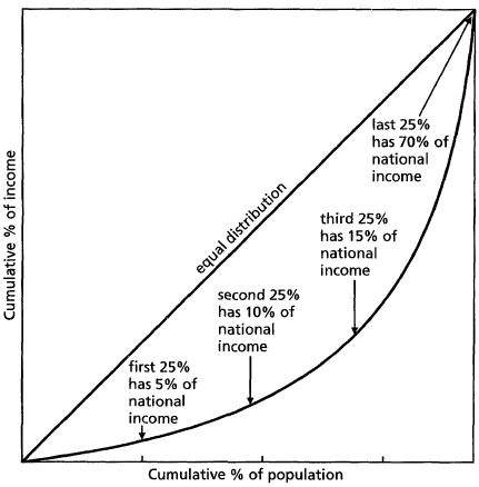 lorenz-curve