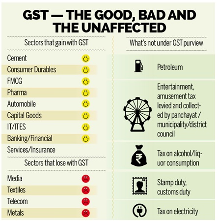 meaning of gst