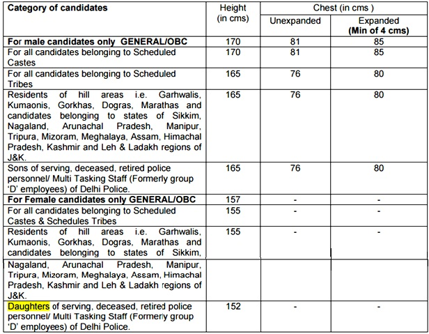 Medical & Physical Standards for Selection in SSC Constables