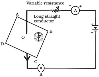 Magnetic Effects of Electric Current MCQs