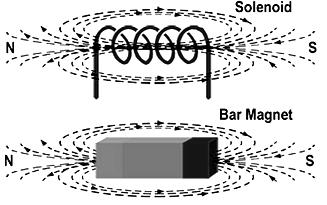 Solenoid Magnetic Field Lines