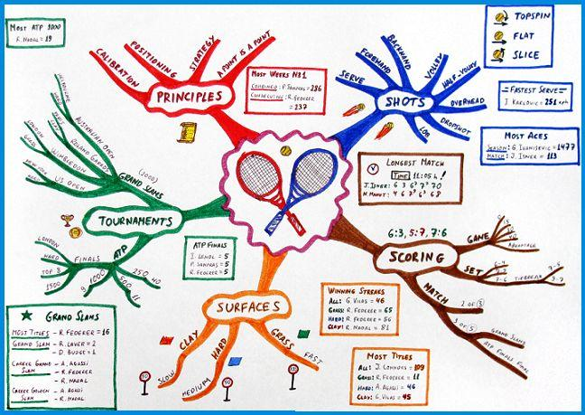 Use Mind Maps