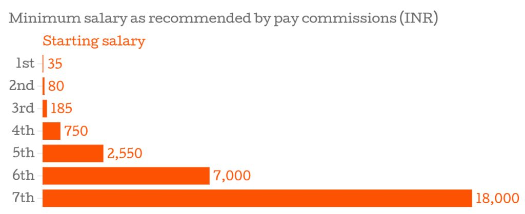minimum-salary-by-pay-commission