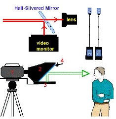 Mirror reflection of teleprompter