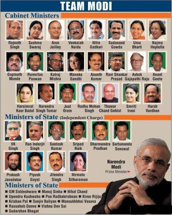 minister names of india