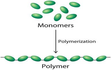 List of some common man-made Polymers and their Uses