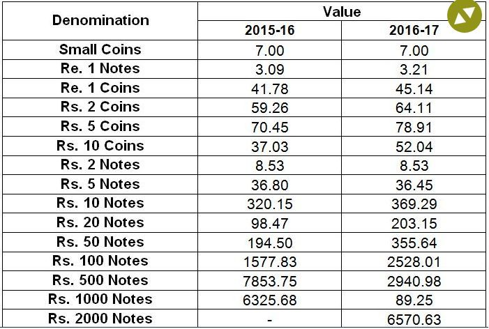 money circulation india