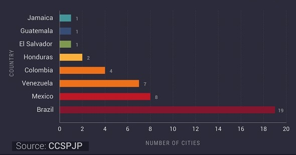 most dangerous cities world