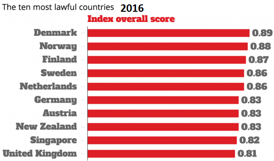 most-lawful-countries-2016