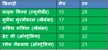 most wicket in champians trophy