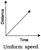 Distance Time Graph for Uniform Speed