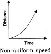 Distance Time Graph for Non Uniform