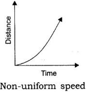 Distance Time Graph for Non Uniform