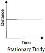 Distance Time Graph for Body at Rest