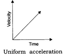Velocity Time Graph for Uniform Acceleration