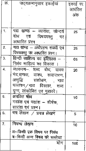 MP Board Class 12 Hindi