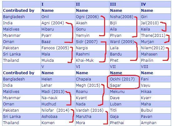 name of cyclones indian ocean