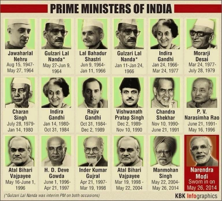 who appoints the prime minister of india