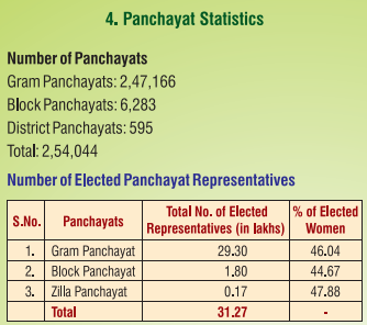 national panchayat data 2019