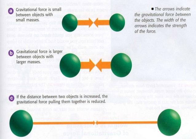What is Universal law og gravitation