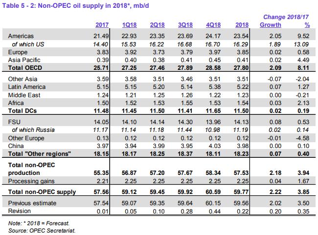 non opec oil supply