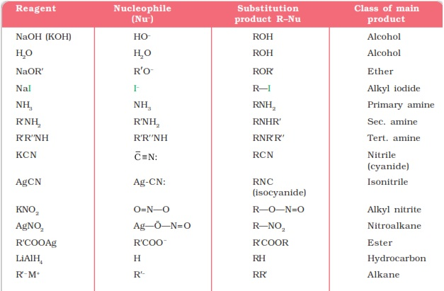 UPSEE Alkyl Halides Concepts 3