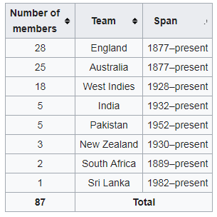 number of players icc hall fame