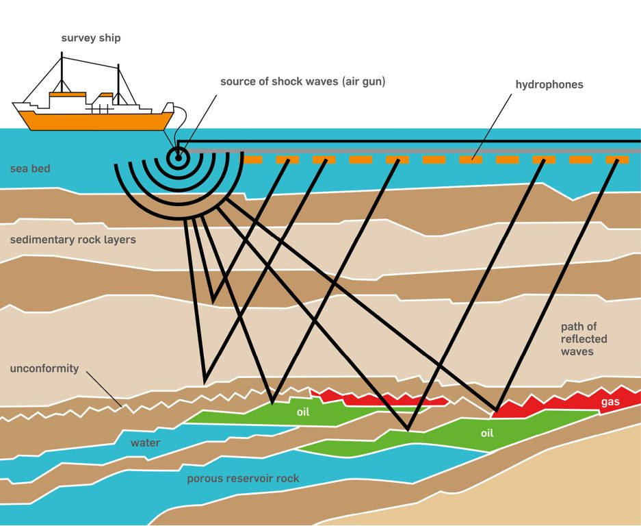 oil exploration method