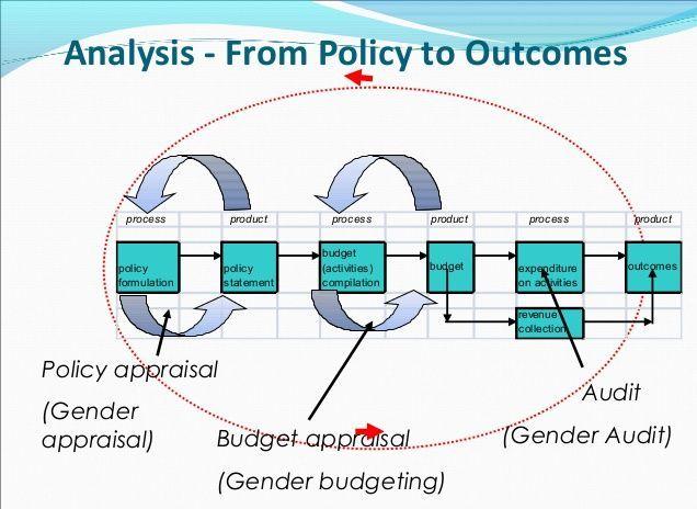 outcome-budget