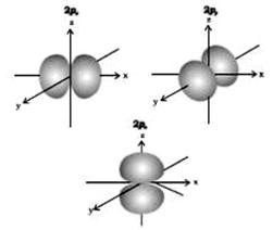 degenerate orbital p orbitals