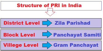panchayat raj structure
