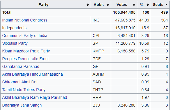 Party Position in first loksabha Elections