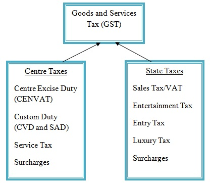 MBA Case Study on GST in India