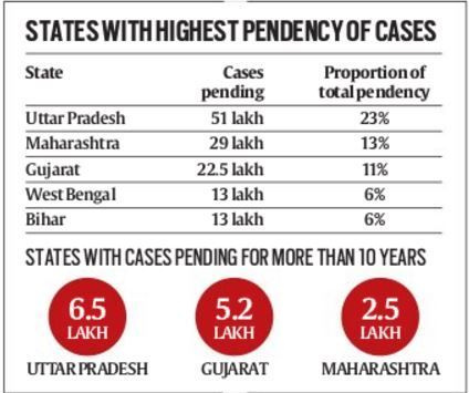 pending-cases-in-indian-courts