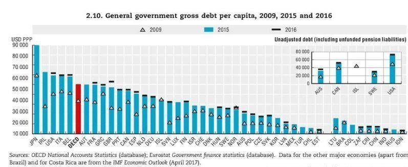 per capita debt of the countries 2017