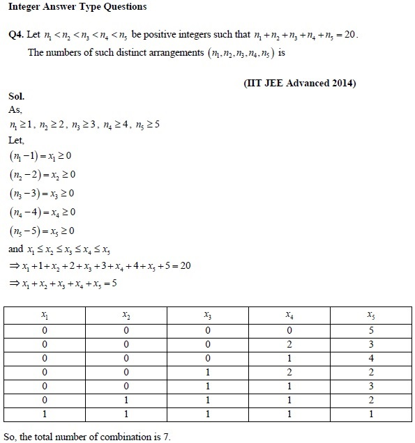 Revision Notes and Important Question of Permutations