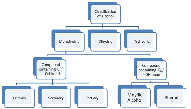 Classification of Alcohol