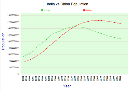 india-china-population-comparison
