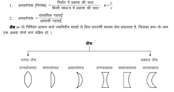 light and optics revision notes for bihar board students